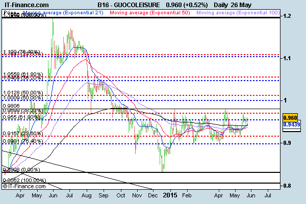 Guocoleisure-IT-Finance-chart-26-May-15