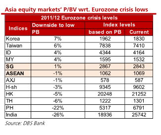 Asia equities P_BV similar to Eurozone crisis DBS