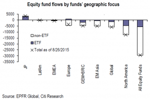 Citi Exodus of funds