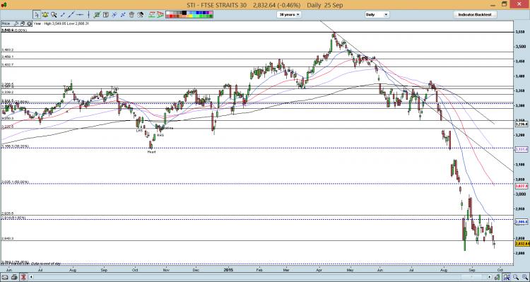 STI chart dated 25 Sep 15