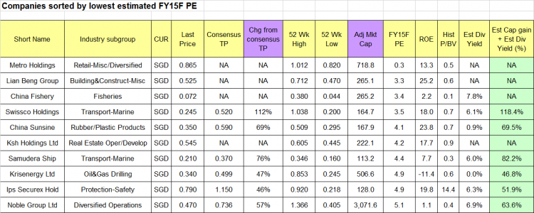 Top ten companies sorted by lowest est FY15F PE 21 Sep 15