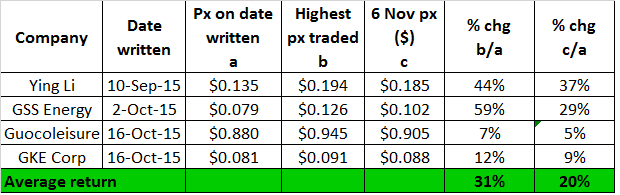 Performance of the recent company write-ups 6 Nov 15