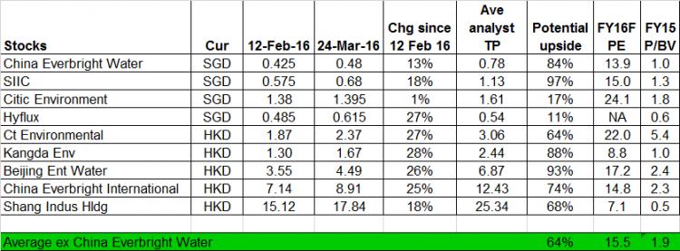 CEWL metrics vs other water stocks