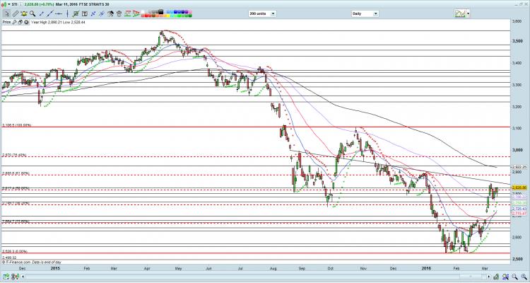 STI chart as of 11 Mar 16