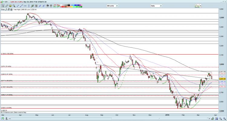 STI chart as of 24 Mar 16