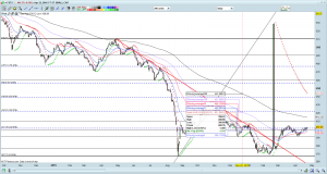 FSTS chart as of 22 Apr 16