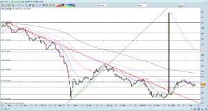 FSTS chart as of 8 Apr 16