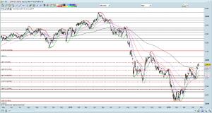 STI chart as of 22 Apr 16