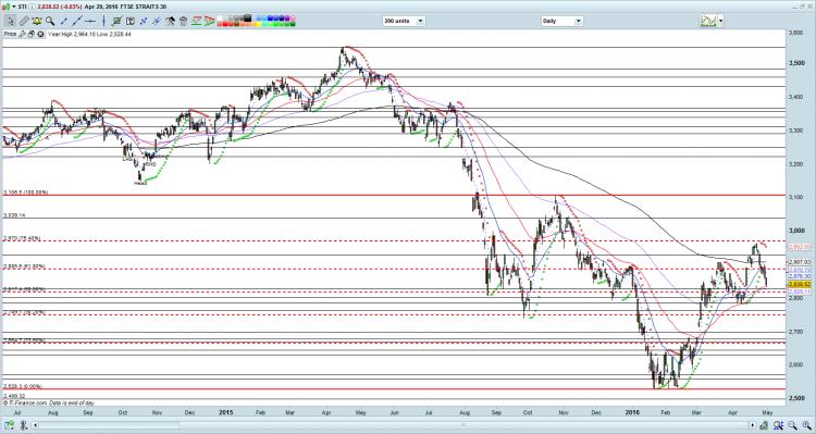STI chart as of 29 Apr 16