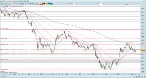 STI chart as of 8 Apr 16