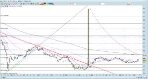 FSTS chart as of 10 Jun 16