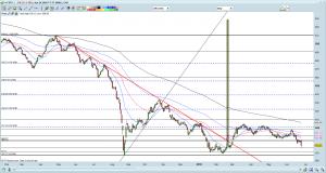 FSTS chart as of 24 Jun 16