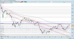 HSI chart as of 10 Jun 16