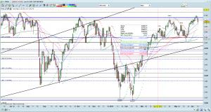 S&P500 chart as of 10 Jun 16