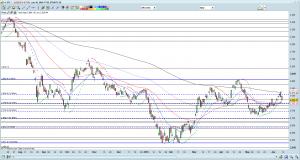 STI chart as of 10 Jun 16