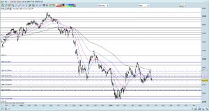 STI chart as of 16 Jun 16