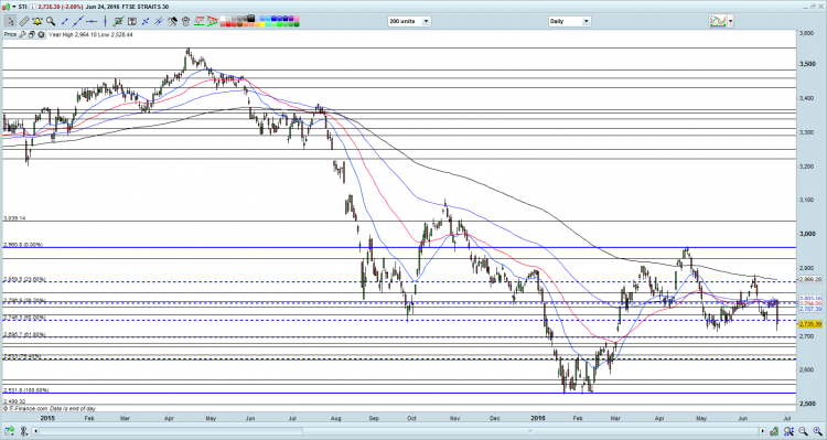 STI chart as of 24 Jun 16