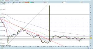 FSTS chart as of 22 Jul 16