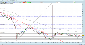 FSTS chart as of 8 Jul 16