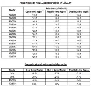 Fig 2 Property Index by Segment 30 Jun 16