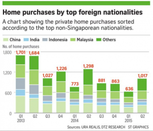 Fig 3 Home purchases by top foreigners 30 Jun 16