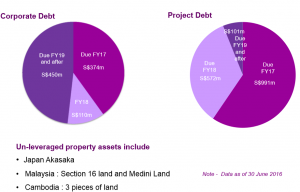 debt-profile-and-unleveraged-asset-30-jun-2016