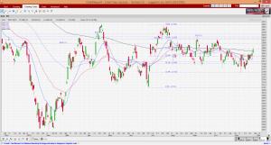 sti-chart-as-of-25-nov-16