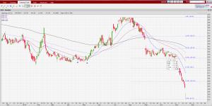 starhub-chart-21-nov-16