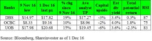 banks-valuation-1-dec-16
