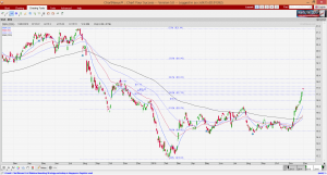 dbs-chart-30-nov-16