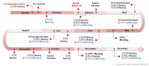 list-of-key-events-in-2017_cimb-jan-2017-report