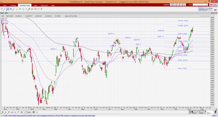 STI chart as of 13 Jan 17