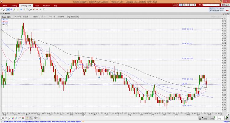 Midas chart as of 24 Feb 17