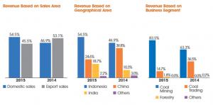 Revenue segmentation AR 2015