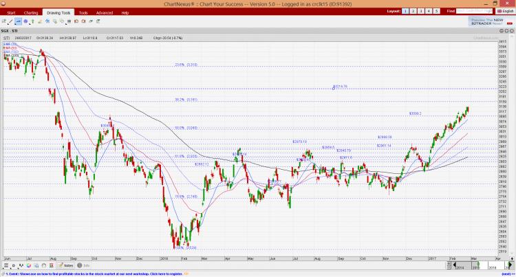 STI chart as of 24 Feb 17