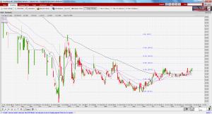 Terratech chart as of 8 Feb 17