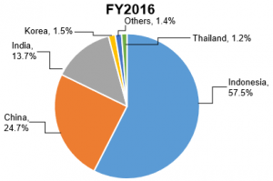 Chart 1_Geographical split of FY16 revenue