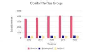 Comfort Delgro rev chart