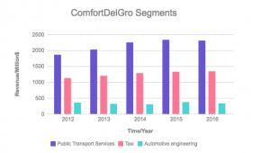 Comfort Delgro rev segments