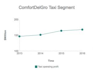 Comfort Delgro taxi