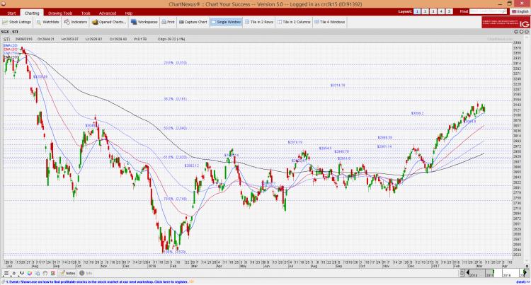 STI chart as of 10 Mar 17