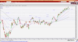 STI chart as of 24 Mar 17