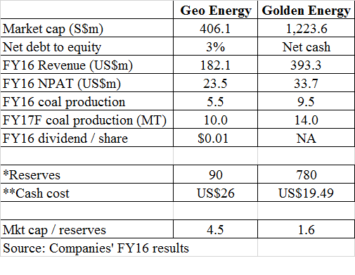 Table 1_Geo Energy vs Golden Energy
