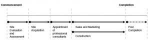 Table 1_Hatten Land Business Procedure