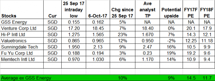 Table 1_How GSS Energy fare against other tech stocks since 25 Sep 2017