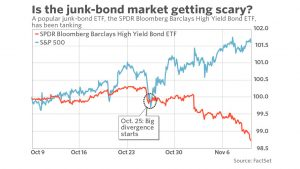 Junk bond market vs S&P500