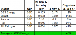 Table 2_How GSS Energy fare against other oil stocks 3 Nov 17