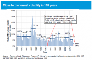 Volatility is among the lowest in 118 years (Deutsche Bank Jan 2018)