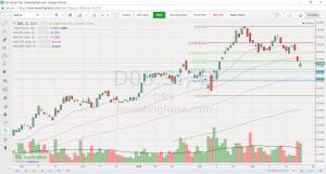 DBS chart 26 Mar 18