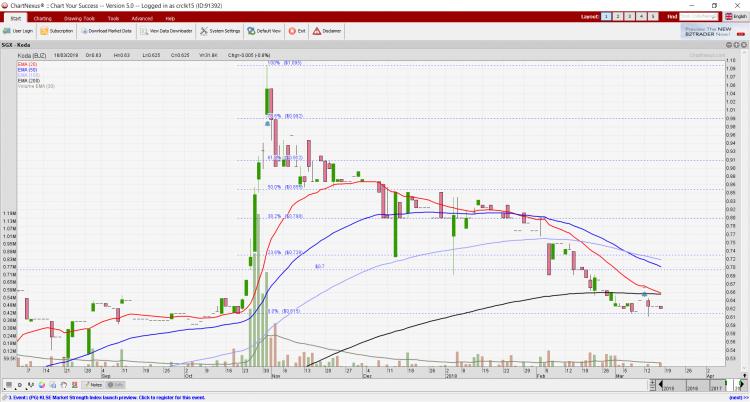 Koda's chart 18 Mar 18